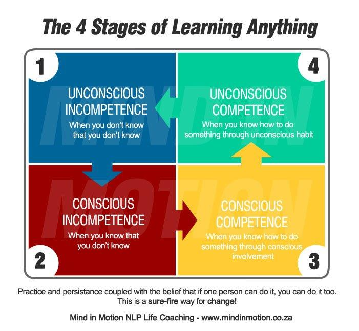 4-stages-learning